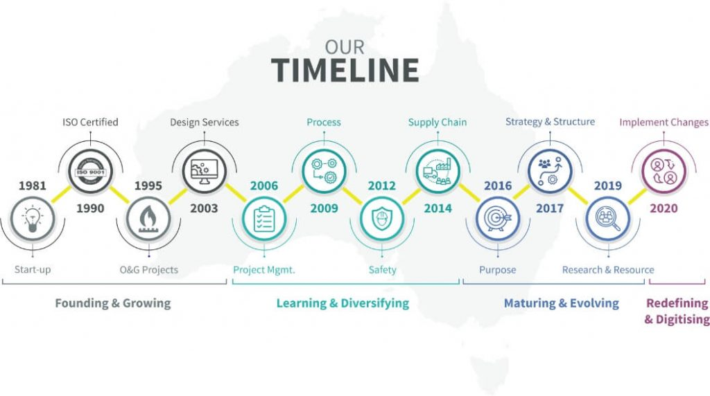 our-timeline